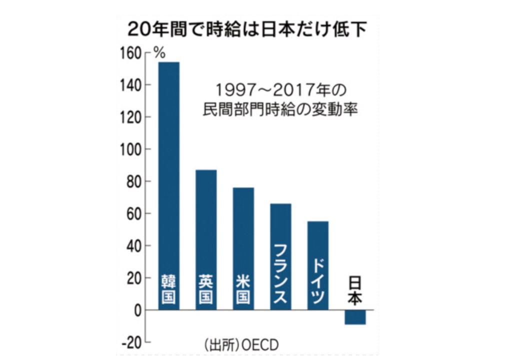 20年間で日本だけが時給低下
